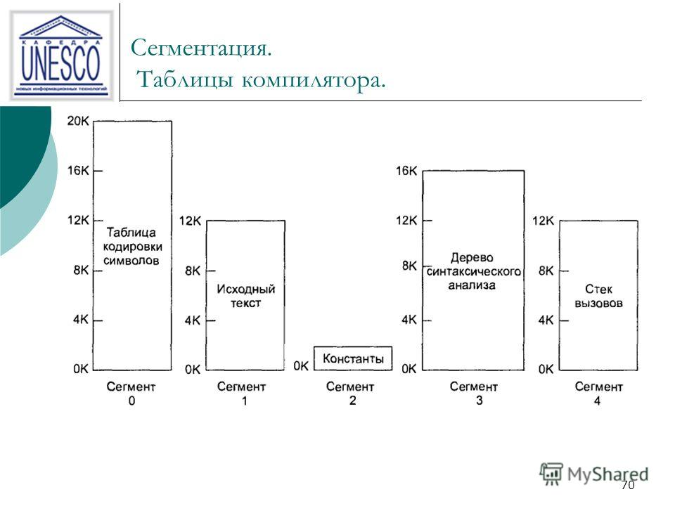 69 Сегментация. Определение. Сегменты множество полностью независимых адресных пространств, каждый сегмент содержит линейную последовательность адресов от 0 до некоторого разрешенного максимума. Различные сегменты могут быть различной длины, длина се