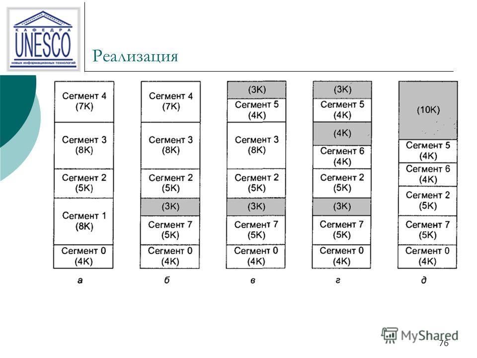 75 Реализация. Отличия. страницы имеют фиксированный размер, сегменты не имеют фиксированного размера.