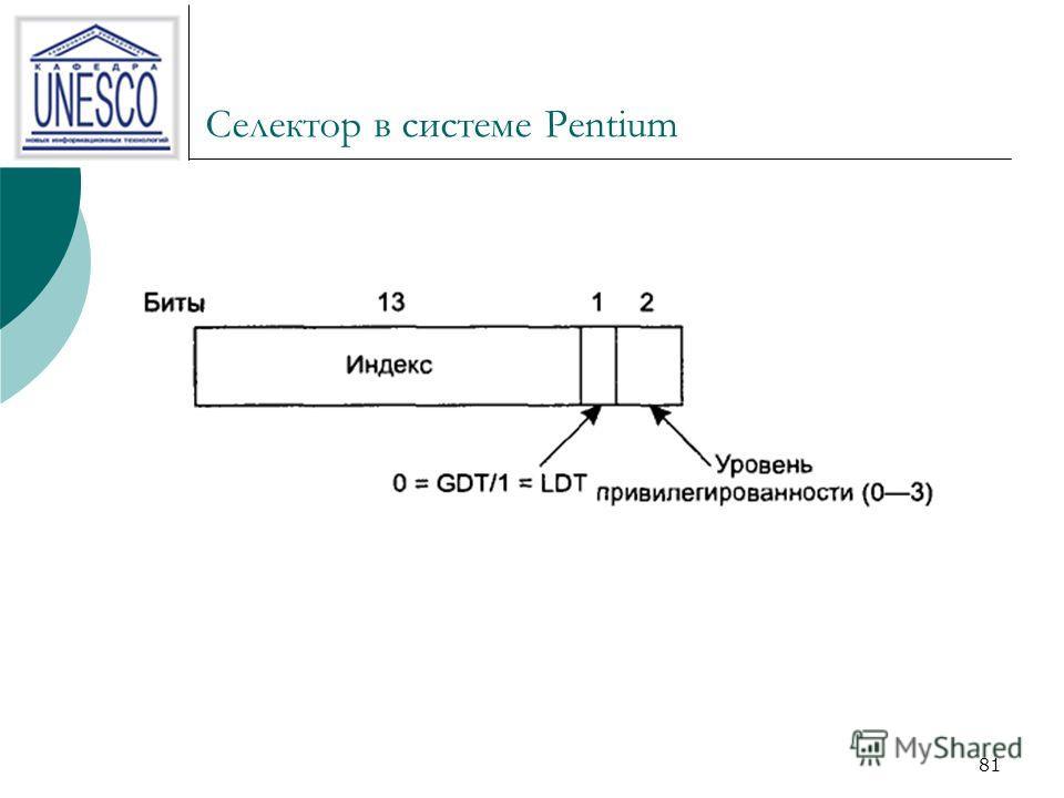 80 Доступ к сегменту Операционная система Pentium сначала загружает селектор для сегмента в один из шести сегментных регистров машины. регистр CS содержит селектор для сегмента кода команд, регистр DS хранит селектор для сегмента данных. Каждый селек