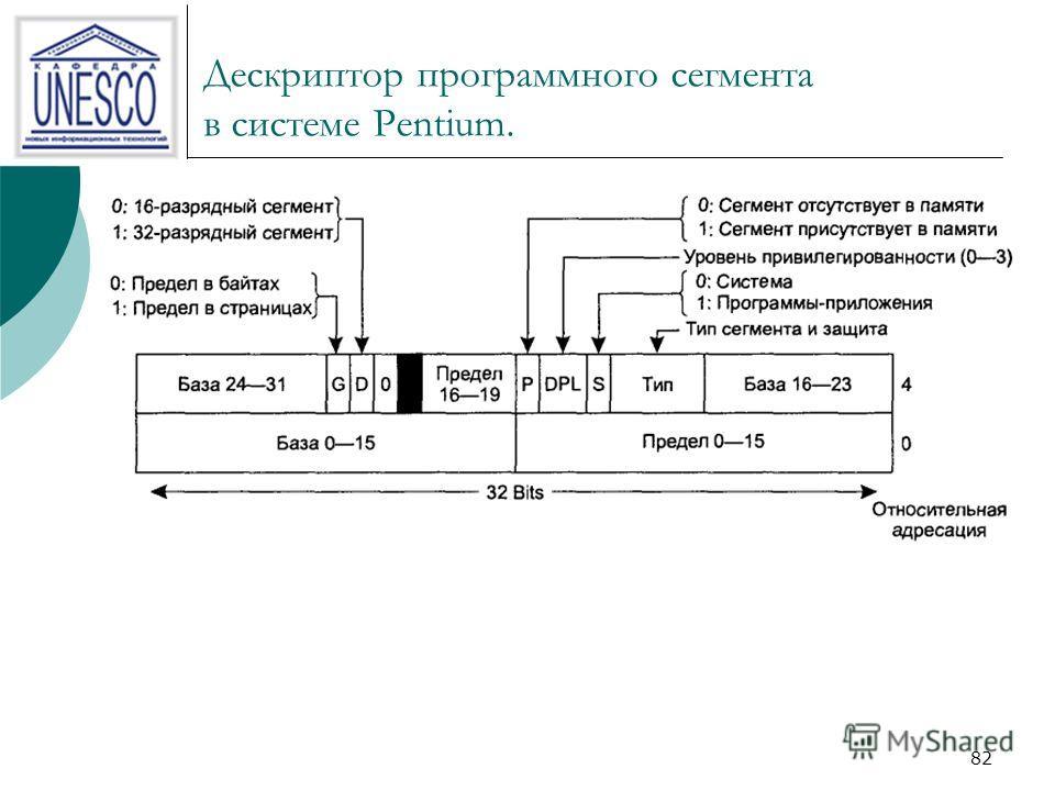 81 Селектор в системе Pentium