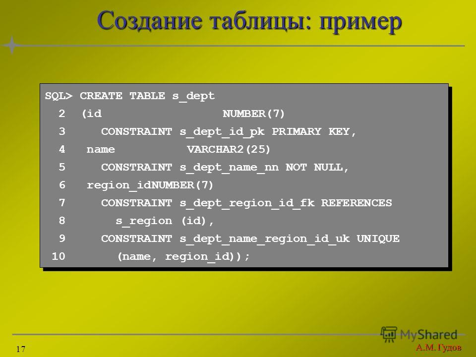А.М. Гудов 17 Создание таблицы: пример SQL> CREATE TABLE s_dept 2 (idNUMBER(7) 3 CONSTRAINT s_dept_id_pk PRIMARY KEY, 4 nameVARCHAR2(25) 5 CONSTRAINT s_dept_name_nn NOT NULL, 6 region_idNUMBER(7) 7 CONSTRAINT s_dept_region_id_fk REFERENCES 8 s_region