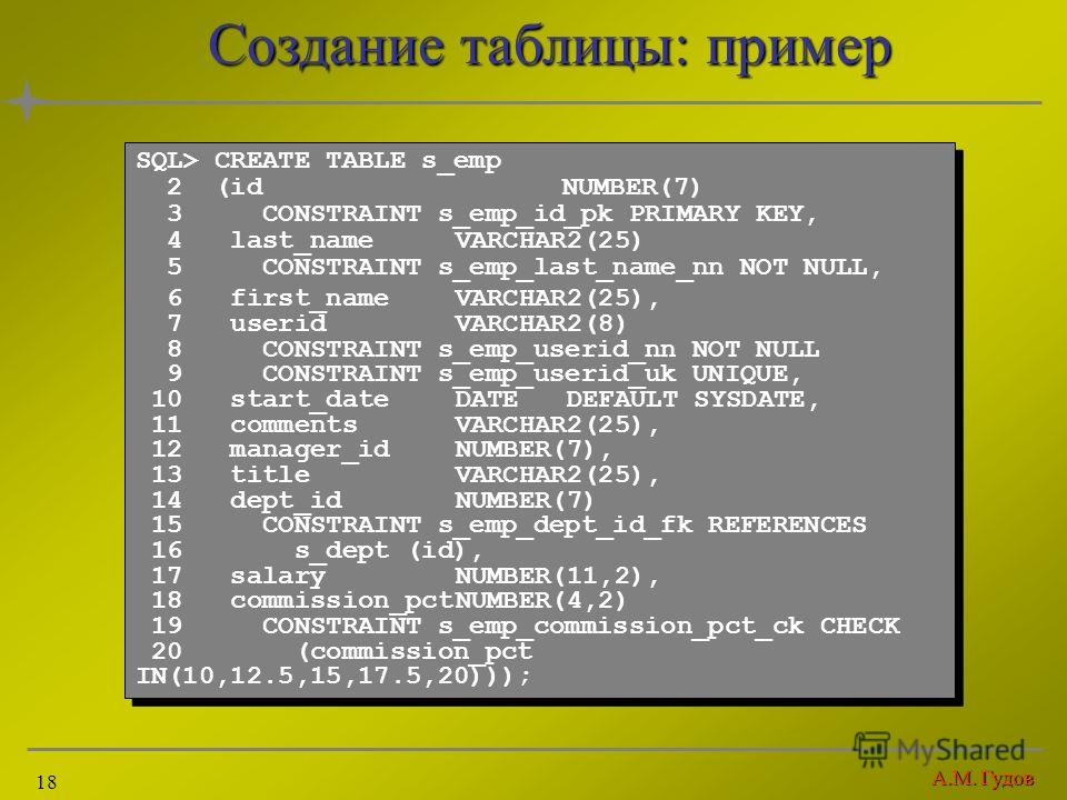 А.М. Гудов 18 Создание таблицы: пример SQL> CREATE TABLE s_emp 2 (idNUMBER(7) 3 CONSTRAINT s_emp_id_pk PRIMARY KEY, 4 last_nameVARCHAR2(25) 5 CONSTRAINT s_emp_last_name_nn NOT NULL, 6 first_nameVARCHAR2(25), 7 useridVARCHAR2(8) 8 CONSTRAINT s_emp_use