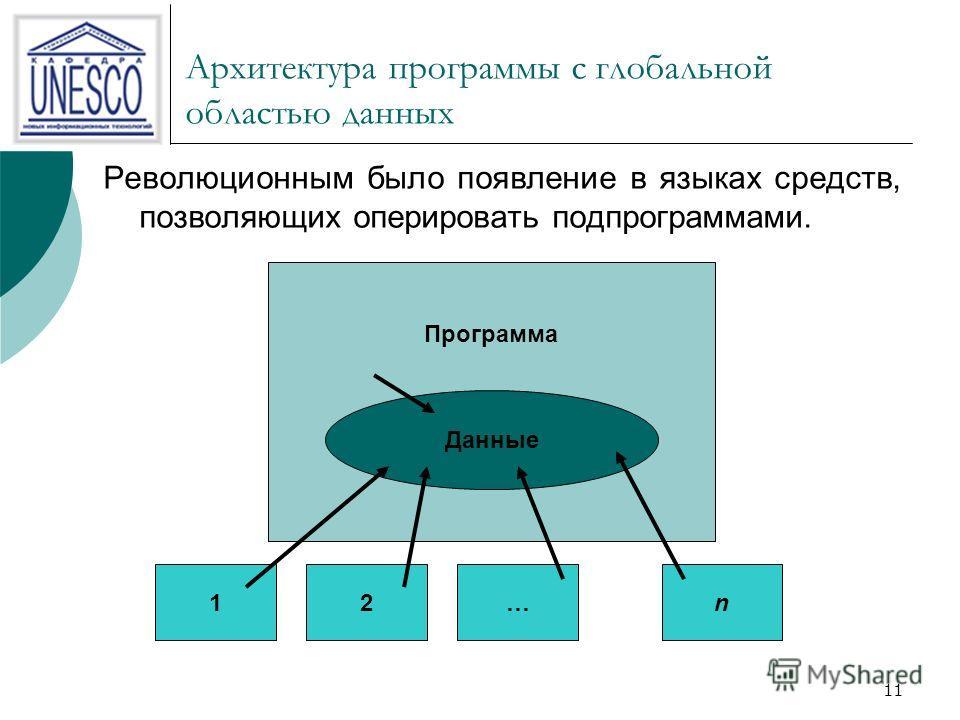 11 Архитектура программы с глобальной областью данных Революционным было появление в языках средств, позволяющих оперировать подпрограммами. Данные Программа 12…n