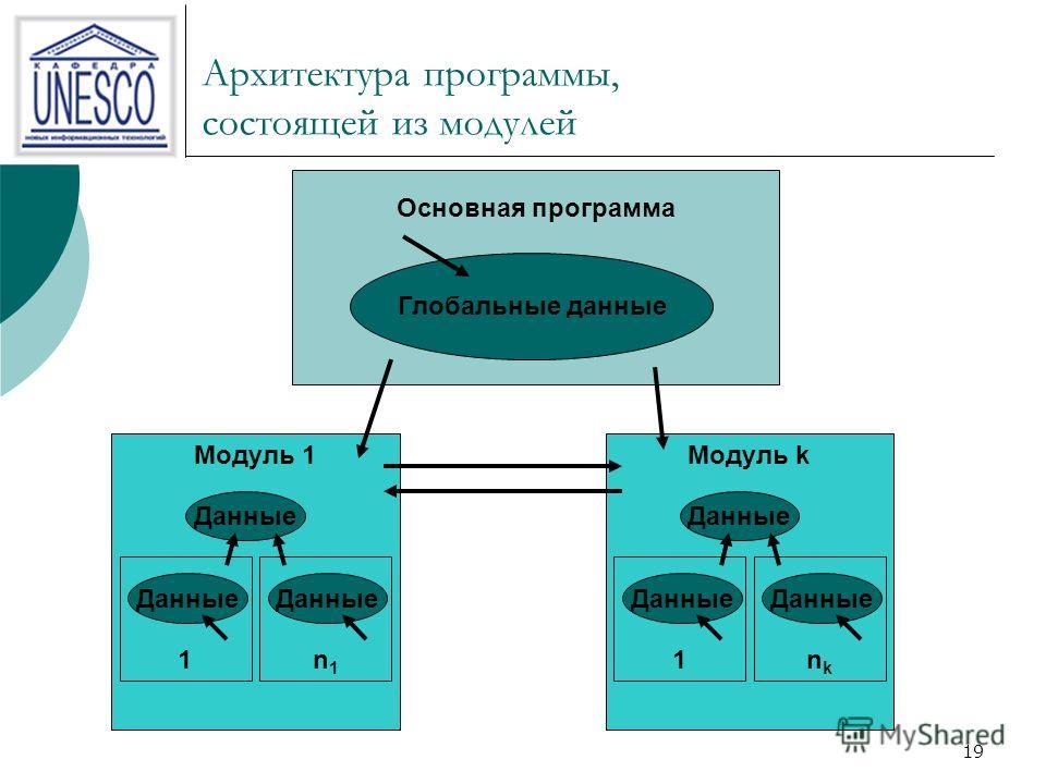 19 Архитектура программы, состоящей из модулей Глобальные данные Основная программа Модуль 1 1 Данные n1n1 Модуль k 1 Данные nknk