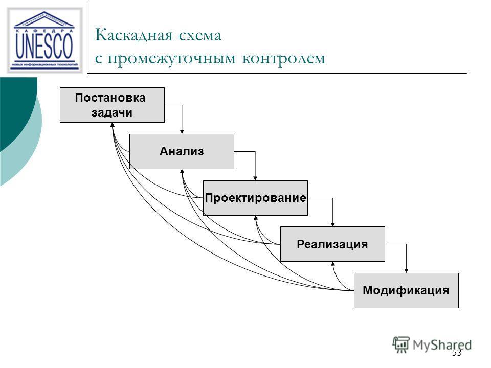 53 Каскадная схема с промежуточным контролем Постановка задачи Анализ Проектирование Реализация Модификация