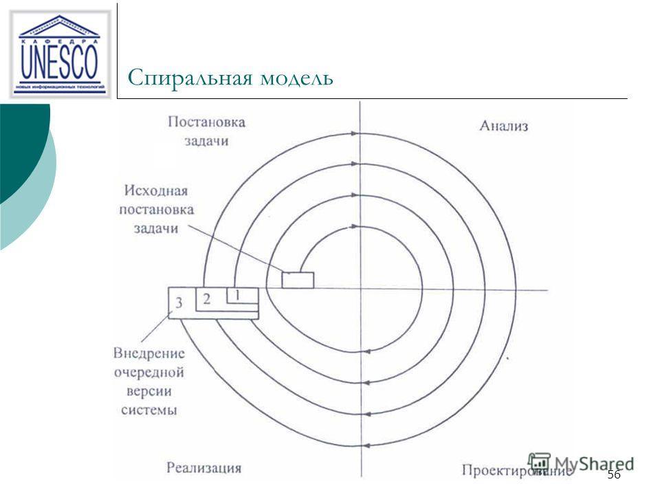 56 Спиральная модель