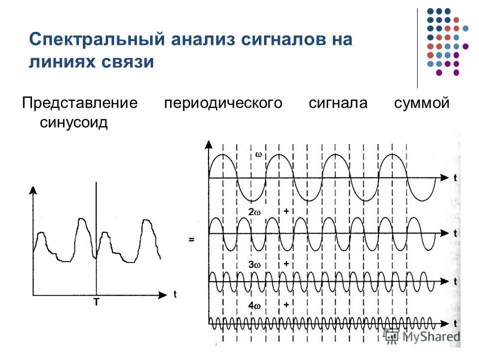 Спектральный анализ сигналов на линиях связи Представление периодического сигнала суммой синусоид кафедра ЮНЕСКО по НИТ14