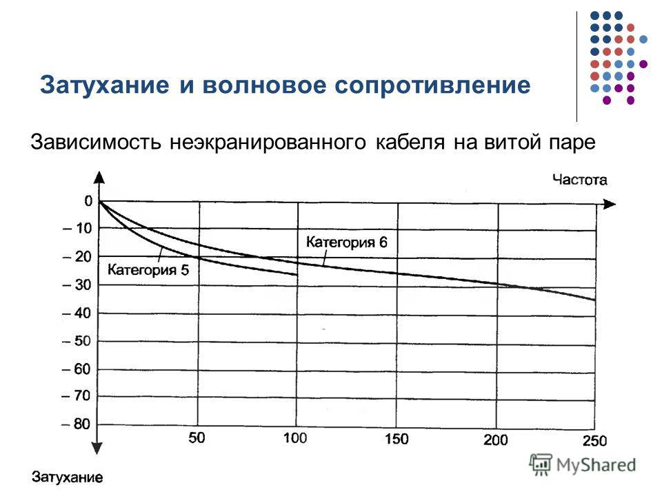 Затухание и волновое сопротивление Зависимость неэкранированного кабеля на витой паре кафедра ЮНЕСКО по НИТ20