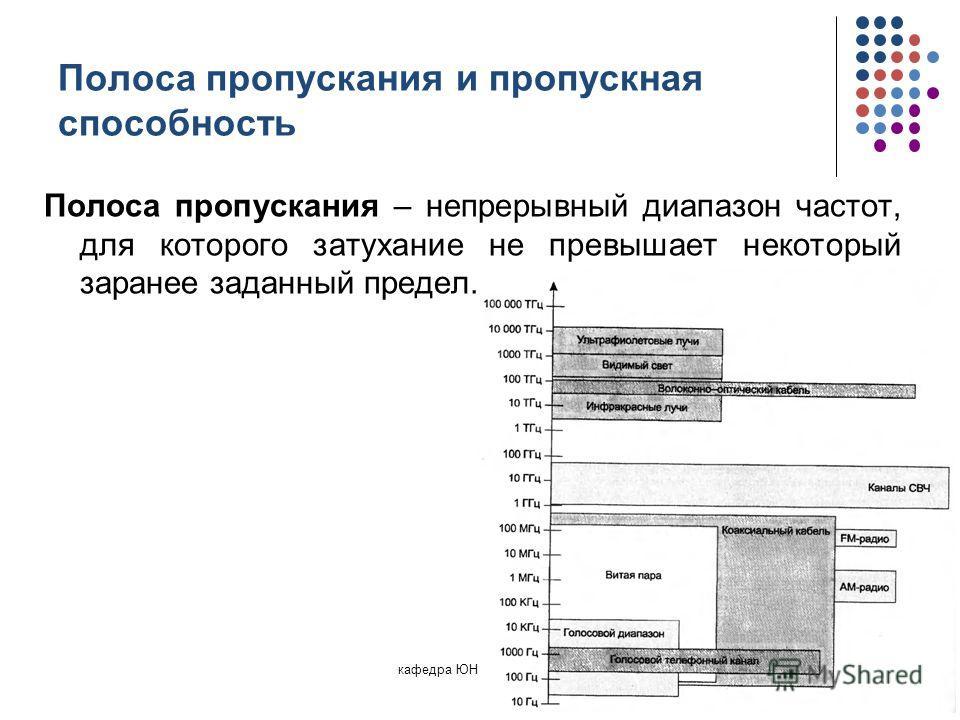 Полоса пропускания и пропускная способность Полоса пропускания – непрерывный диапазон частот, для которого затухание не превышает некоторый заранее заданный предел. кафедра ЮНЕСКО по НИТ28