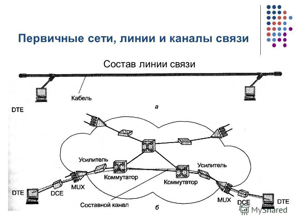 Первичные сети, линии и каналы связи Состав линии связи кафедра ЮНЕСКО по НИТ3