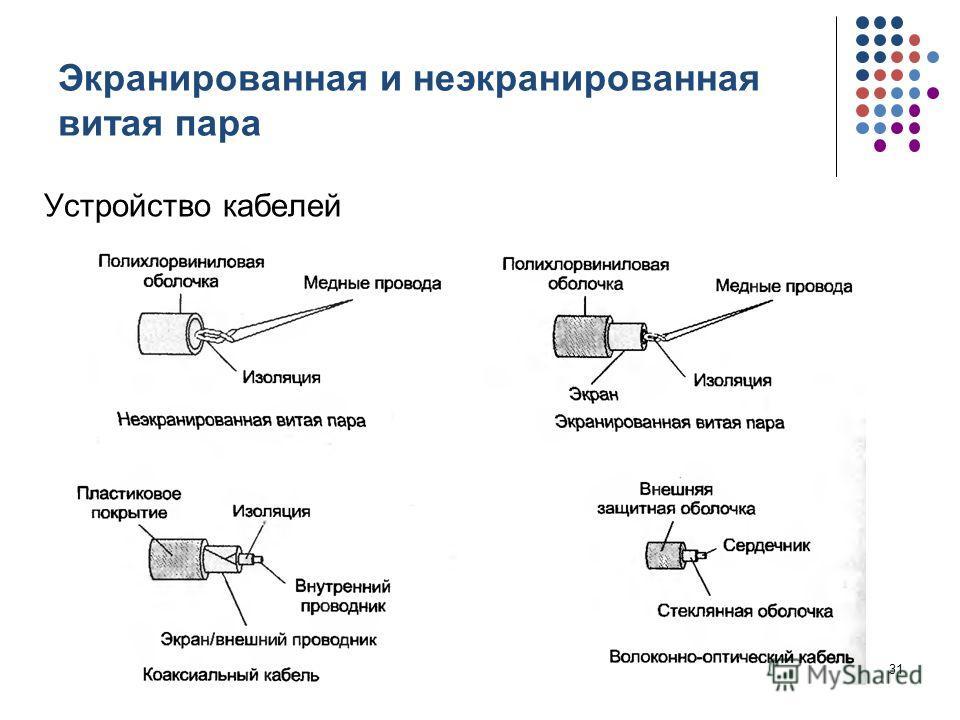 Экранированная и неэкранированная витая пара Устройство кабелей кафедра ЮНЕСКО по НИТ31