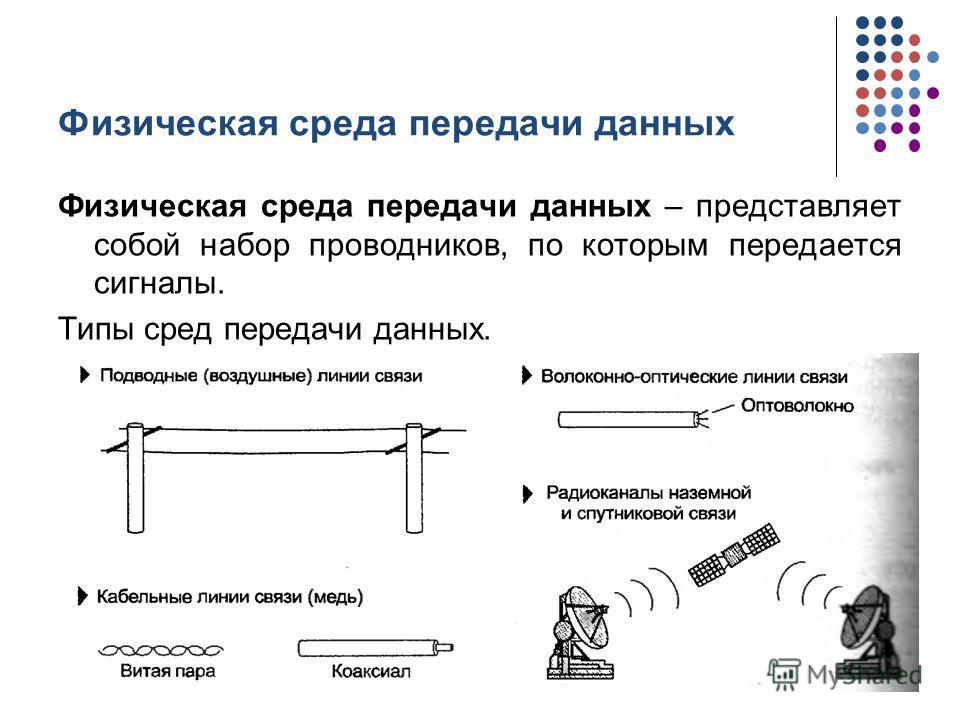 Физическая среда передачи данных Физическая среда передачи данных – представляет собой набор проводников, по которым передается сигналы. Типы сред передачи данных. кафедра ЮНЕСКО по НИТ4