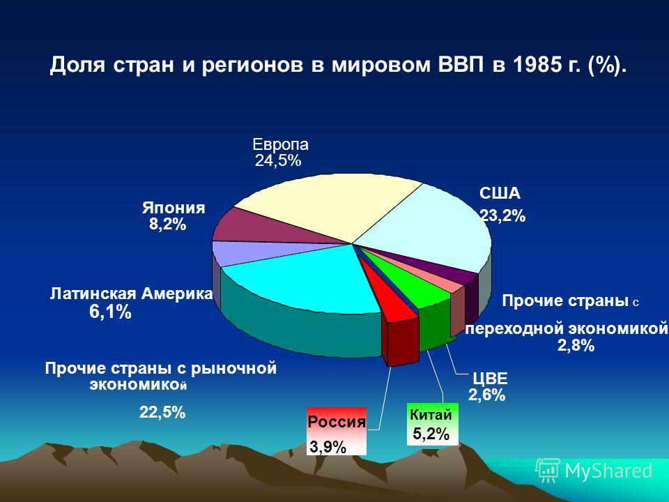 Доля стран и регионов в мировом ВВП в 1985 г. (%). Россия 3,9% Китай 5,2% ЦВЕ 2,6% Прочие страны с переходной экономикой 2,8% США 23,2% Европа 24,5% Япония 8,2% Латинская Америка 6,1% Прочие страны с рыночной экономико й 22,5%