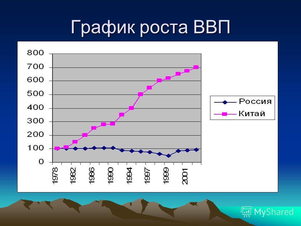 График роста ВВП