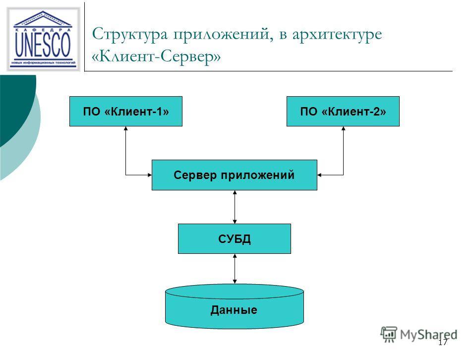17 Структура приложений, в архитектуре «Клиент-Сервер» ПО «Клиент-1»ПО «Клиент-2» Данные СУБД Сервер приложений