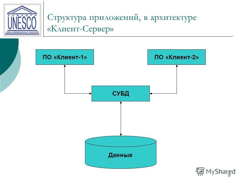 9 Структура приложений, в архитектуре «Клиент-Сервер» ПО «Клиент-1»ПО «Клиент-2» Данные СУБД