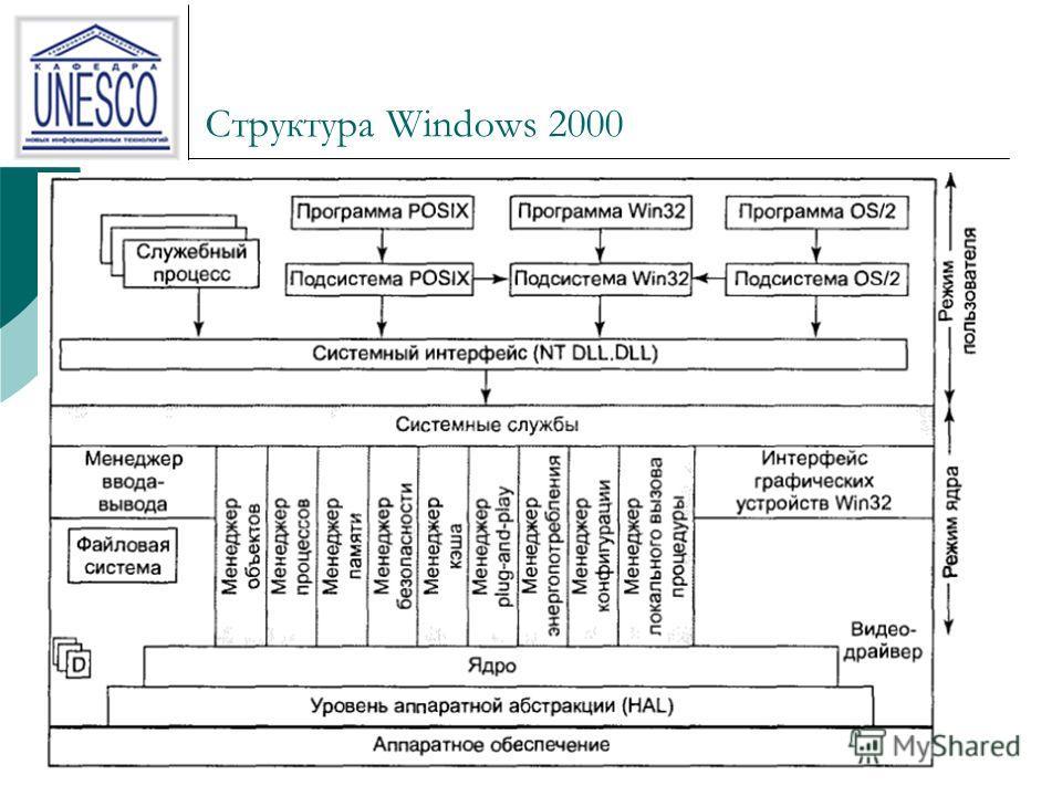 14 Структура Windows 2000