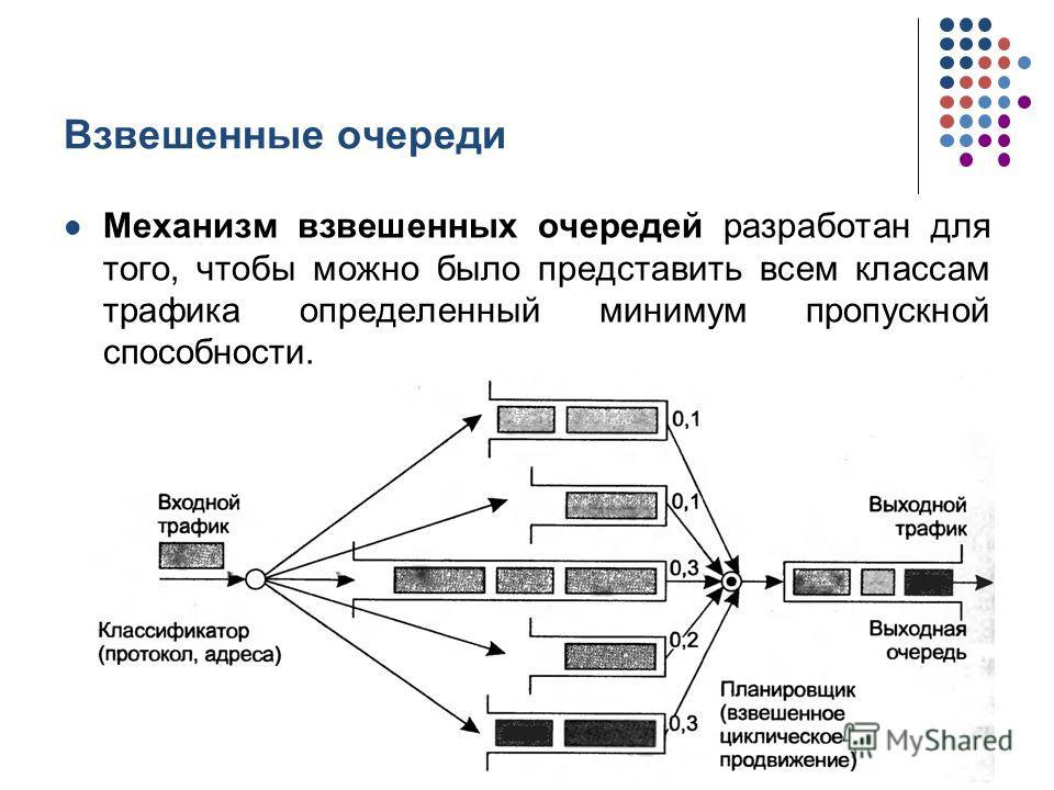 Взвешенные очереди Механизм взвешенных очередей разработан для того, чтобы можно было представить всем классам трафика определенный минимум пропускной способности. кафедра ЮНЕСКО по НИТ22