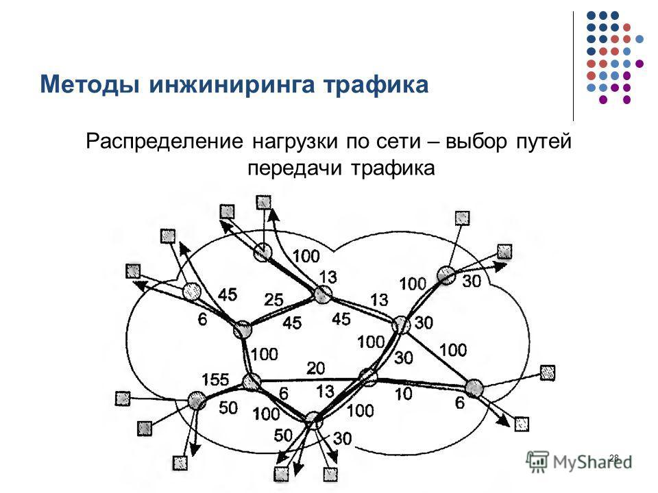 Методы инжиниринга трафика Распределение нагрузки по сети – выбор путей передачи трафика кафедра ЮНЕСКО по НИТ28
