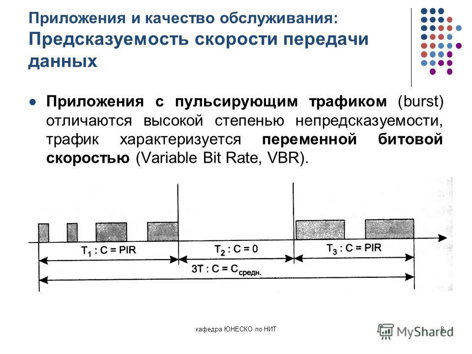 Приложения и качество обслуживания: Предсказуемость скорости передачи данных Приложения с пульсирующим трафиком (burst) отличаются высокой степенью непредсказуемости, трафик характеризуется переменной битовой скоростью (Variable Bit Rate, VBR). кафед
