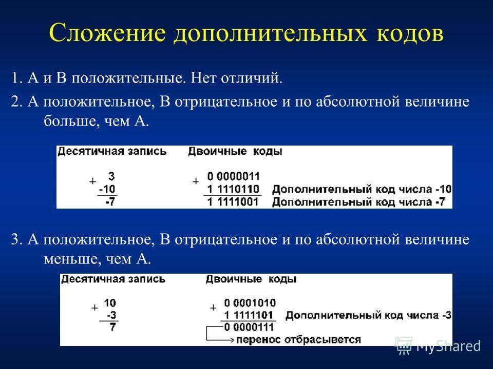 17 Сложение дополнительных кодов 1. А и В положительные. Нет отличий. 2. А положительное, B отрицательное и по абсолютной величине больше, чем А. 3. А положительное, B отрицательное и по абсолютной величине меньше, чем А.