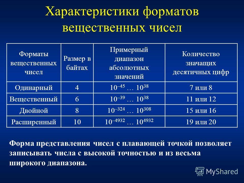 27 Характеристики форматов вещественных чисел Форматы вещественных чисел Размер в байтах Примерный диапазон абсолютных значений Количество значащих десятичных цифр Одинарный410 –45 … 10 38 7 или 8 Вещественный610 –39 … 10 38 11 или 12 Двойной810 –324