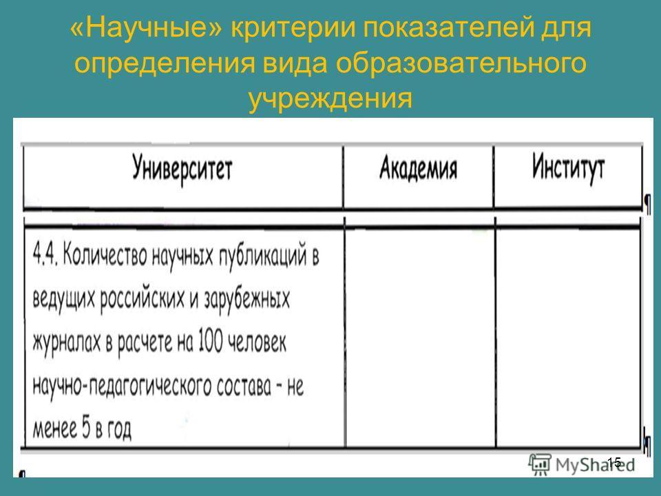 «Научные» критерии показателей для определения вида образовательного учреждения 15