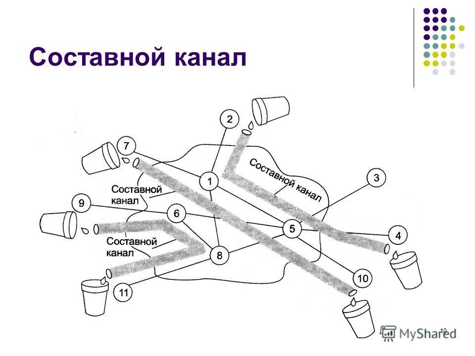 Составной канал кафедра ЮНЕСКО по НИТ10