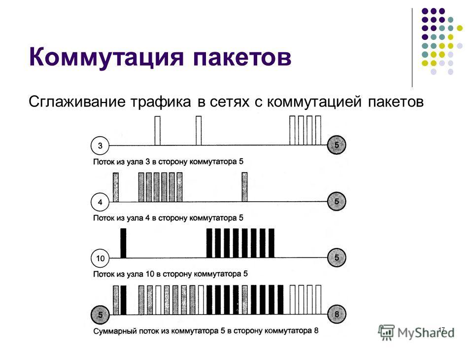 Коммутация пакетов Сглаживание трафика в сетях с коммутацией пакетов кафедра ЮНЕСКО по НИТ17