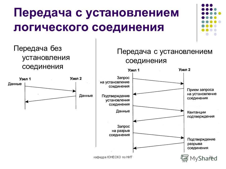 Передача с установлением логического соединения Передача без установления соединения кафедра ЮНЕСКО по НИТ24 Передача с установлением соединения