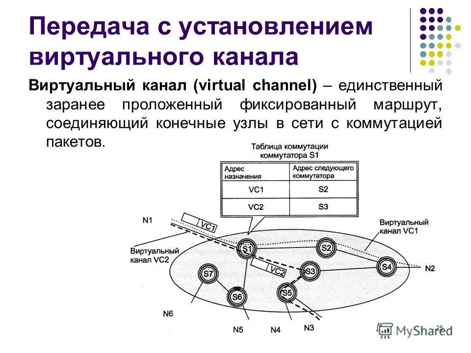 Передача с установлением виртуального канала Виртуальный канал (virtual channel) – единственный заранее проложенный фиксированный маршрут, соединяющий конечные узлы в сети с коммутацией пакетов. кафедра ЮНЕСКО по НИТ25