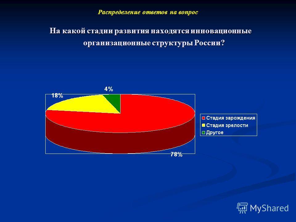 Распределение ответов на вопрос На какой стадии развития находятся инновационные организационные структуры России?