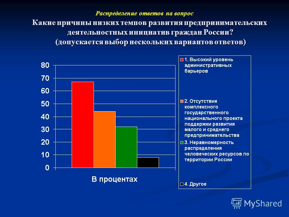 Распределение ответов на вопрос Какие причины низких темпов развития предпринимательских деятельностных инициатив граждан России? (допускается выбор нескольких вариантов ответов)