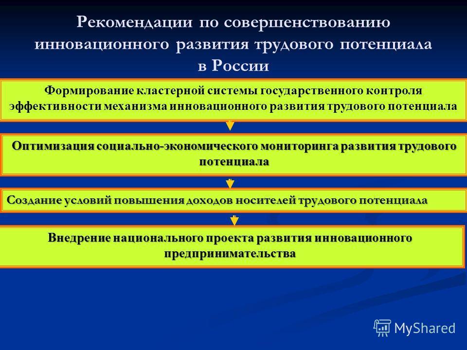 Рекомендации по совершенствованию инновационного развития трудового потенциала в России Формирование кластерной системы государственного контроля эффективности механизма инновационного развития трудового потенциала Оптимизация социально-экономическог