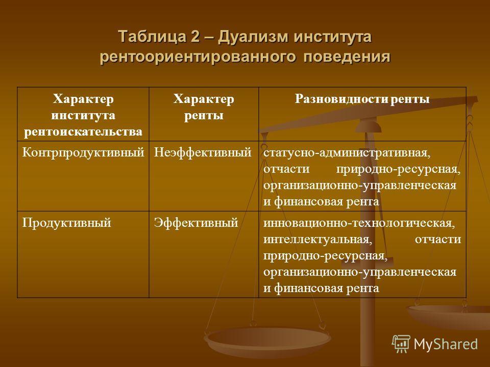 Таблица 2 – Дуализм института рентоориентированного поведения Характер института рентоискательства Характер ренты Разновидности ренты КонтрпродуктивныйНеэффективныйстатусно-административная, отчасти природно-ресурсная, организационно-управленческая и