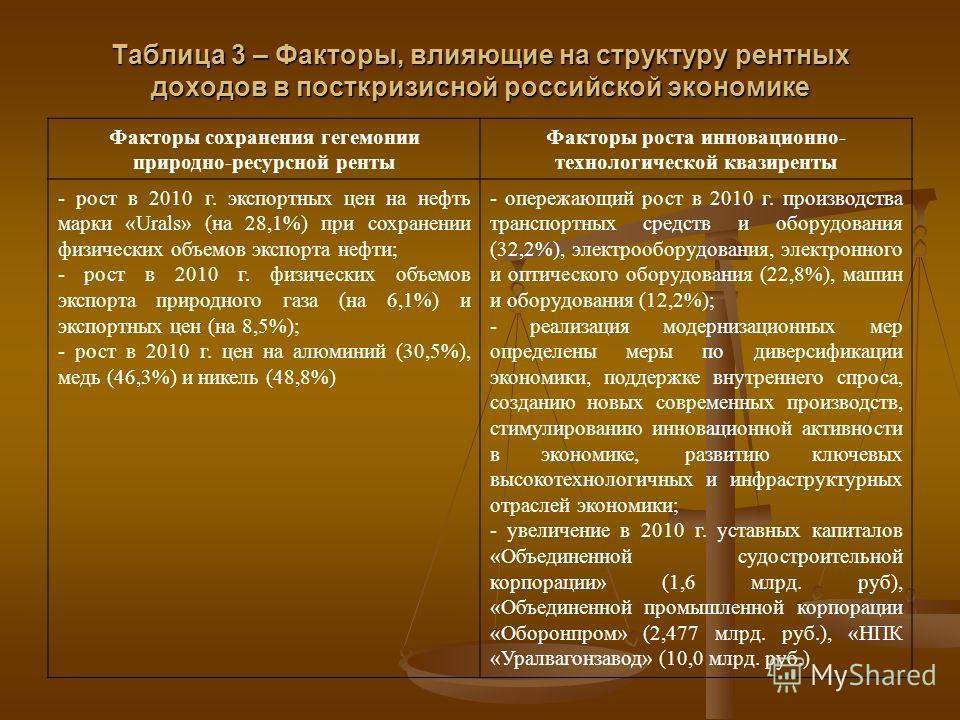 Таблица 3 – Факторы, влияющие на структуру рентных доходов в посткризисной российской экономике Факторы сохранения гегемонии природно-ресурсной ренты Факторы роста инновационно- технологической квазиренты - рост в 2010 г. экспортных цен на нефть марк