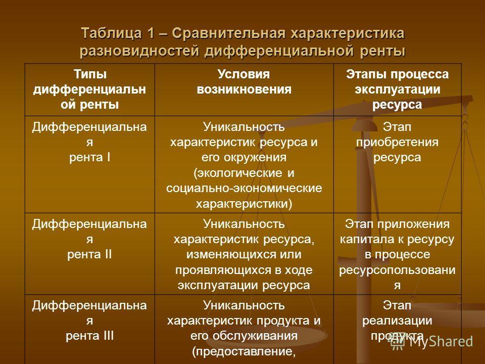 Таблица 1 – Сравнительная характеристика разновидностей дифференциальной ренты Типы дифференциальн ой ренты Условия возникновения Этапы процесса эксплуатации ресурса Дифференциальна я рента I Уникальность характеристик ресурса и его окружения (эколог
