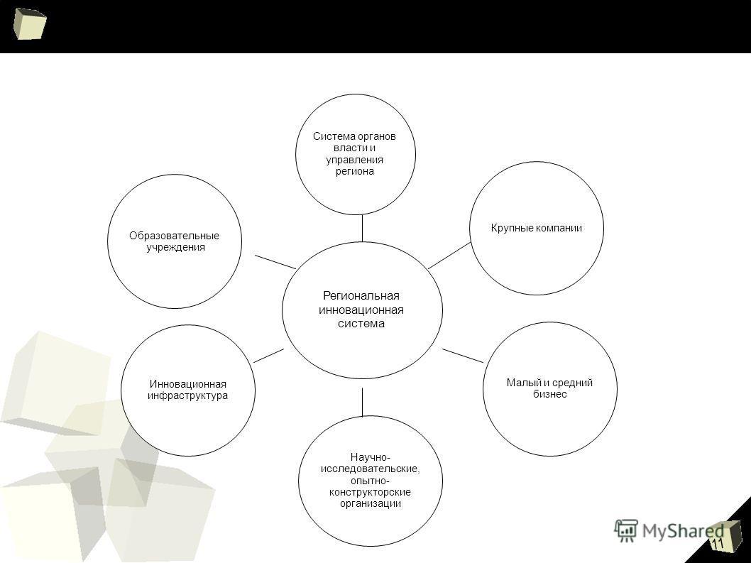 11 Система органов власти и управления региона Малый и средний бизнес Крупные компании Инновационная инфраструктура Научно- исследовательские, опытно- конструкторские организации Региональная инновационная система Образовательные учреждения