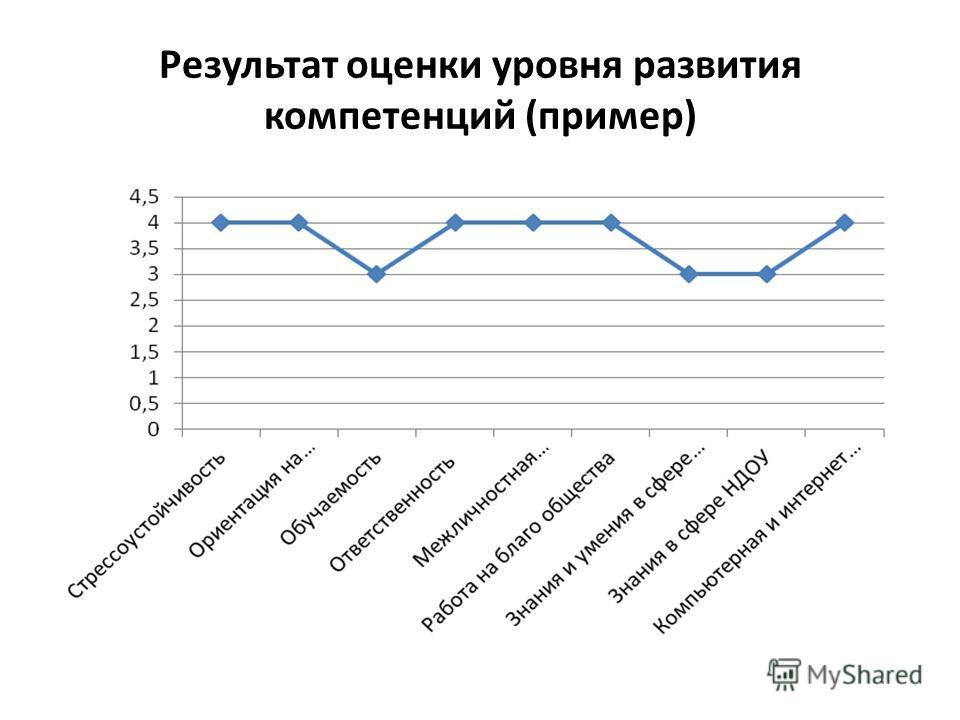 Результат оценки уровня развития компетенций (пример)