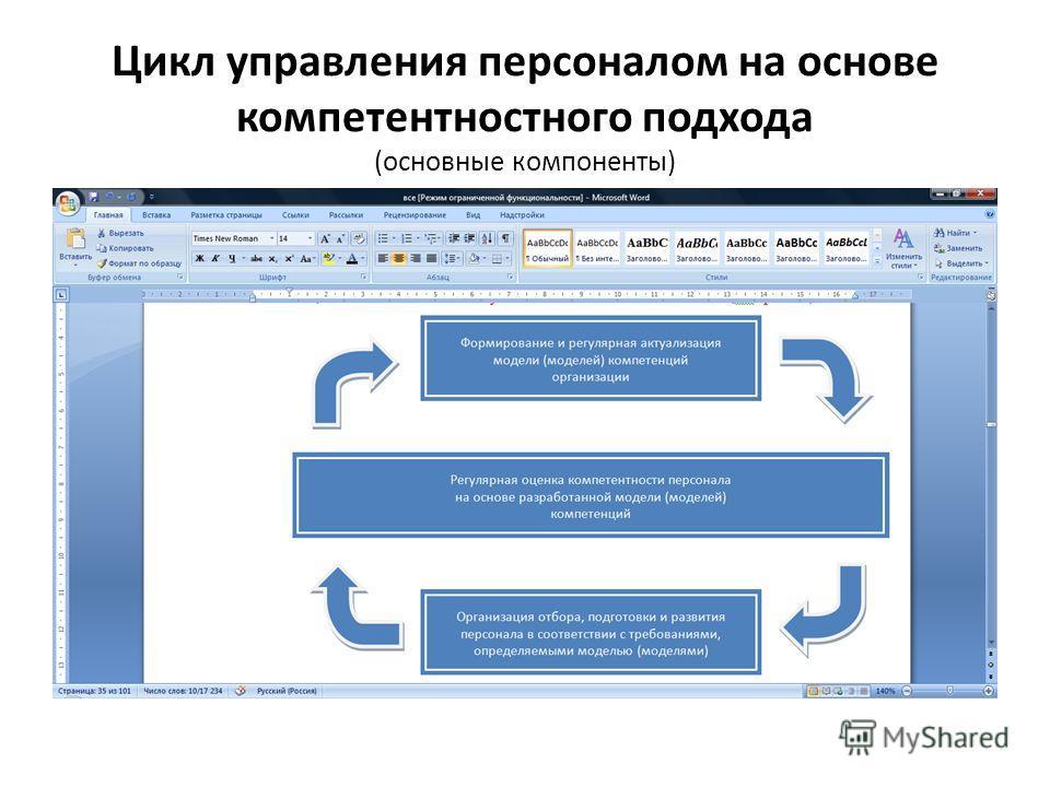 Цикл управления персоналом на основе компетентностного подхода (основные компоненты)