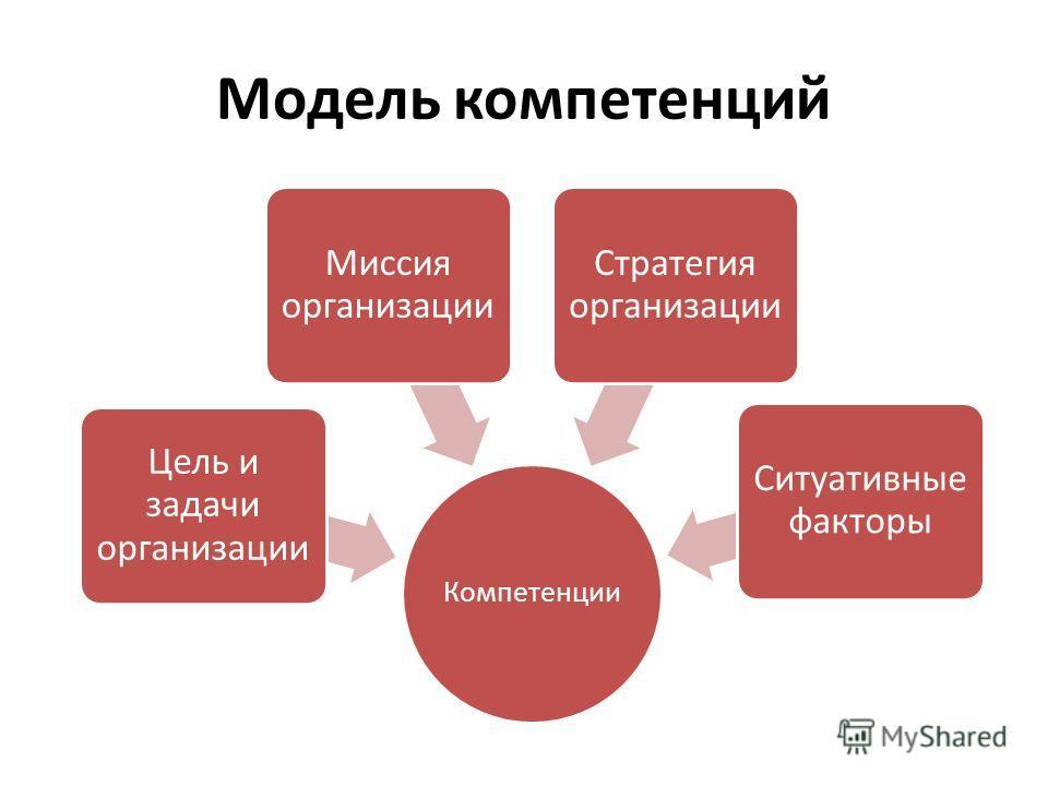 Модель компетенций Компетенции Цель и задачи организации Миссия организации Стратегия организации Ситуативные факторы