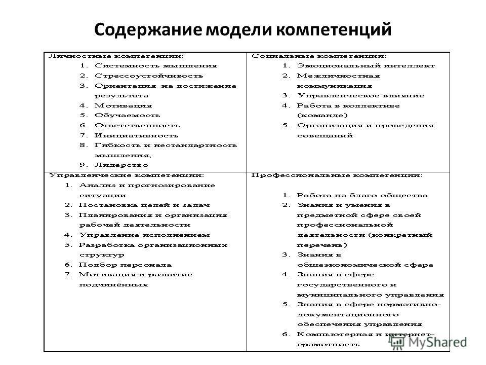 Содержание модели компетенций