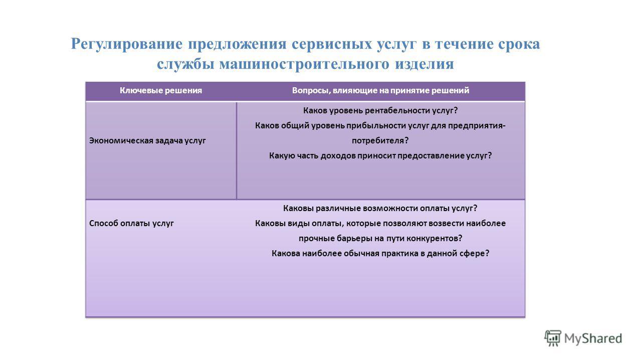 Регулирование предложения сервисных услуг в течение срока службы машиностроительного изделия