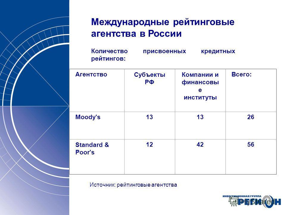 Международные рейтинговые агентства в России Количество присвоенных кредитных рейтингов: Источник: рейтинговые агентства АгентствоСубъекты РФ Компании и финансовы е институты Всего: Moody's13 26 Standard & Poor's 124256