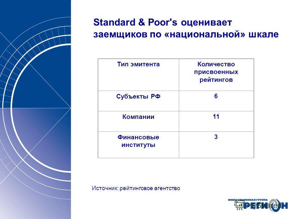Standard & Poor's оценивает заемщиков по «национальной» шкале Источник: рейтинговое агентство Тип эмитентаКоличество присвоенных рейтингов Субъекты РФ6 Компании11 Финансовые институты 3