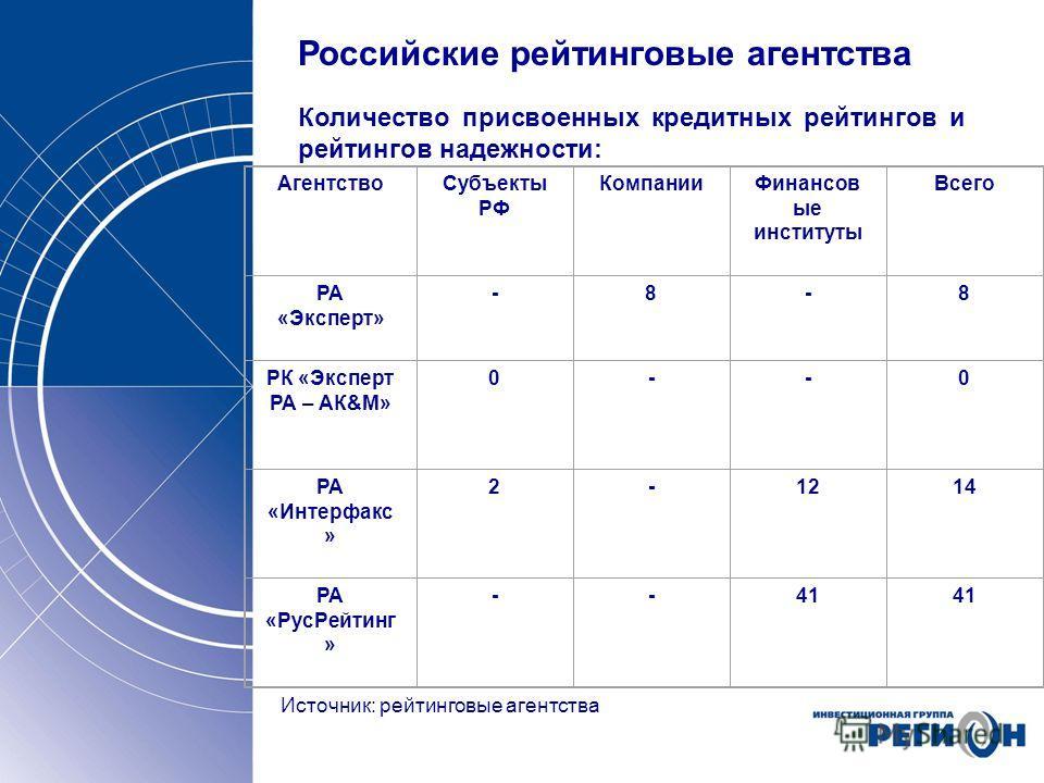 Российские рейтинговые агентства Количество присвоенных кредитных рейтингов и рейтингов надежности: Источник: рейтинговые агентства АгентствоСубъекты РФ КомпанииФинансов ые институты Всего РА «Эксперт» -8-8 РК «Эксперт РА – АК&М» 0--0 РА «Интерфакс »