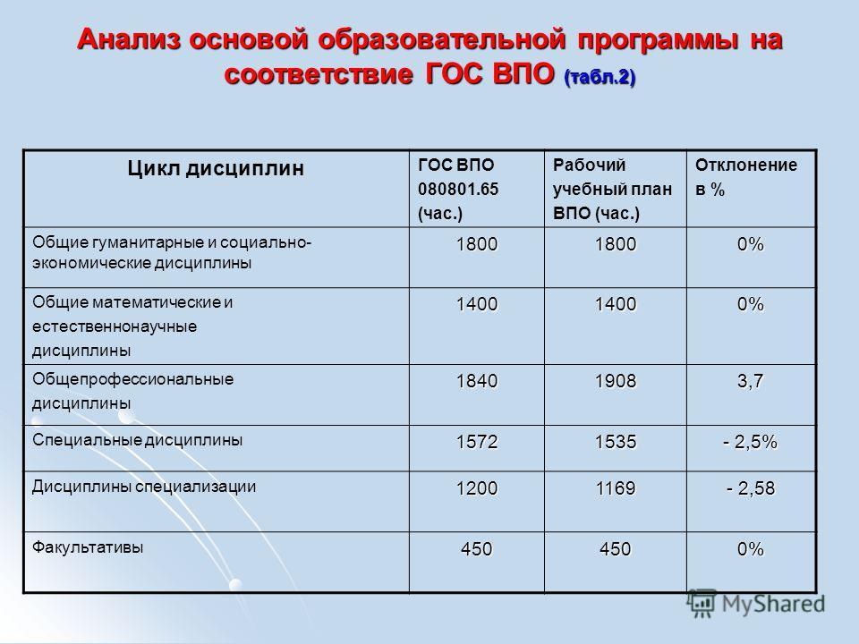 Анализ основой образовательной программы на соответствие ГОС ВПО (табл.2) Цикл дисциплин ГОС ВПО 080801.65 (час.) Рабочий учебный план ВПО (час.) Отклонение в % Общие гуманитарные и социально- экономические дисциплины180018000% Общие математические и
