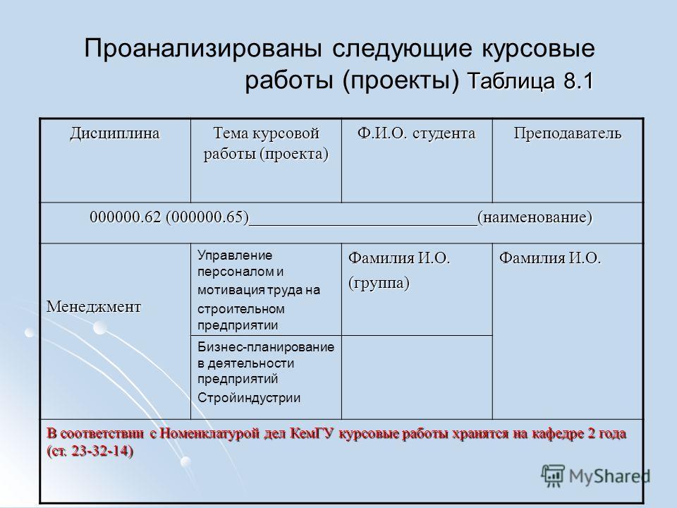 Таблица 8.1 Проанализированы следующие курсовые работы (проекты) Таблица 8.1 Дисциплина Тема курсовой работы (проекта) Ф.И.О. студента Преподаватель 000000.62 (000000.65)___________________________(наименование) Менеджмент Управление персоналом и мот