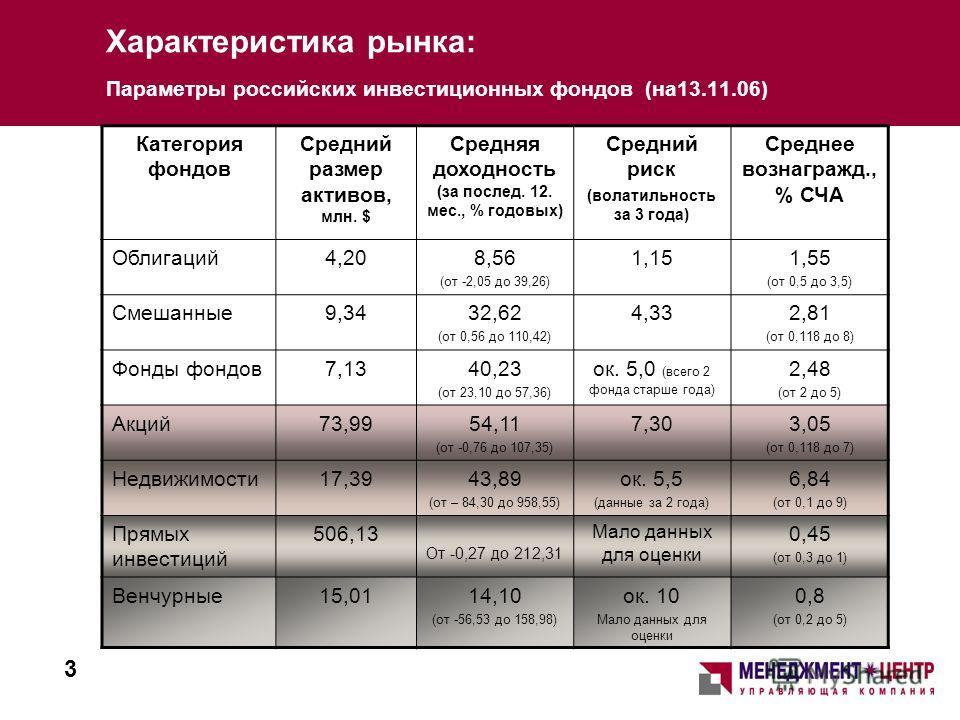 Характеристика рынка: Параметры российских инвестиционных фондов (на13.11.06) Категория фондов Средний размер активов, млн. $ Средняя доходность (за послед. 12. мес., % годовых) Средний риск (волатильность за 3 года) Среднее вознагражд., % СЧА Облига