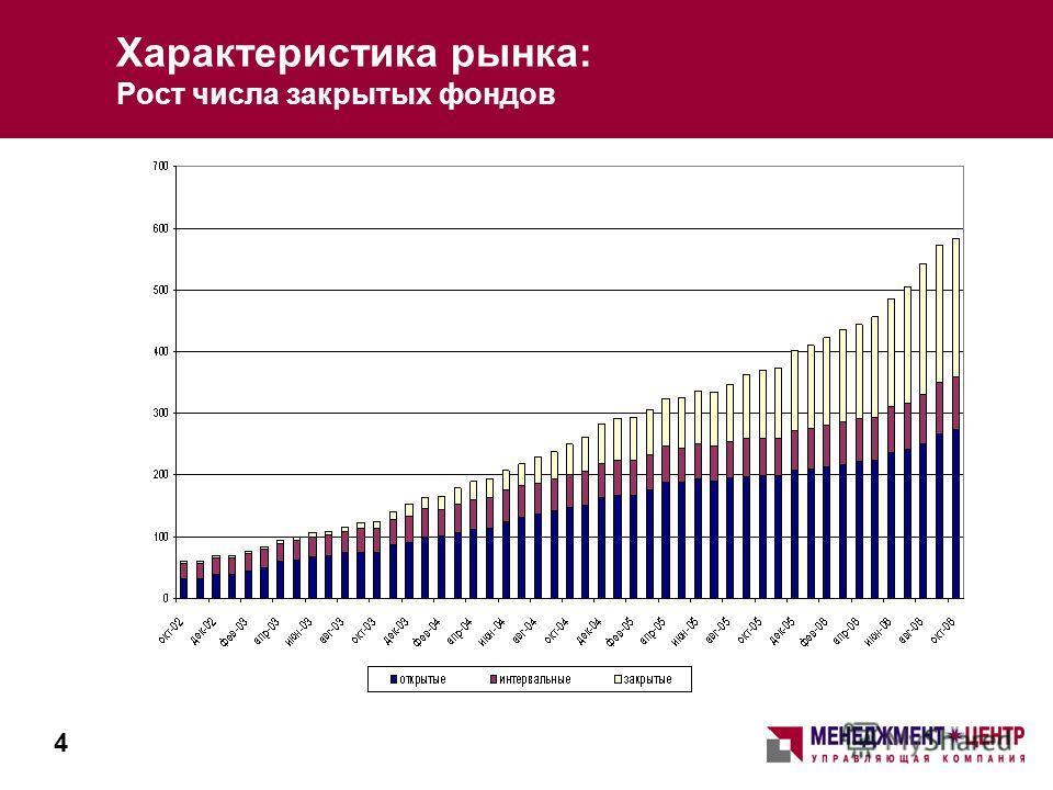 Характеристика рынка: Рост числа закрытых фондов 4